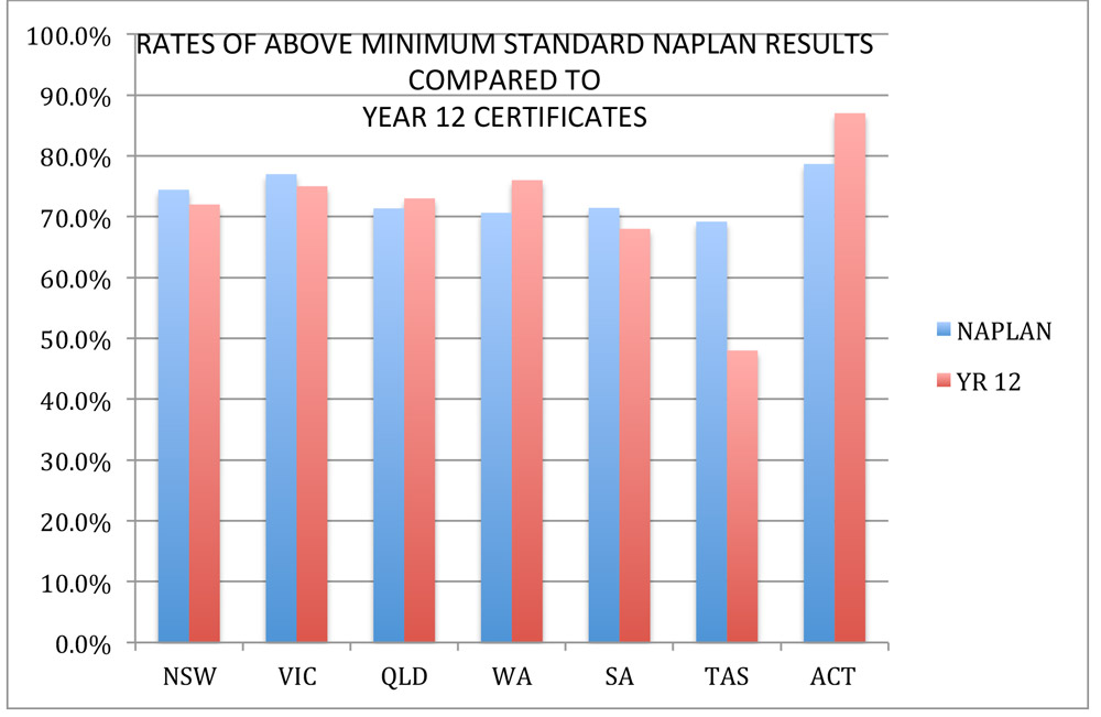 TASMANIA'S YEAR 12 RESULTS: WE CAN DO MUCH BETTER